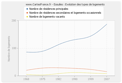 Essuiles : Evolution des types de logements