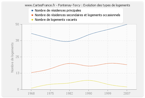 Fontenay-Torcy : Evolution des types de logements