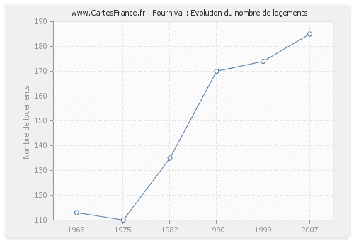 Fournival : Evolution du nombre de logements