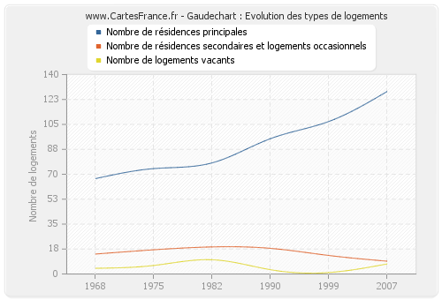 Gaudechart : Evolution des types de logements