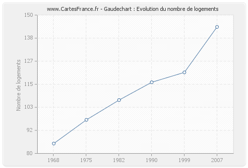 Gaudechart : Evolution du nombre de logements