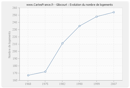 Gilocourt : Evolution du nombre de logements