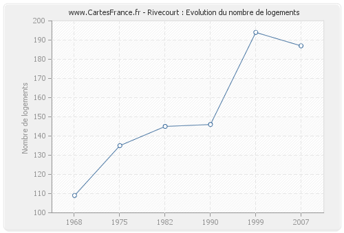 Rivecourt : Evolution du nombre de logements