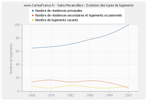 Sains-Morainvillers : Evolution des types de logements
