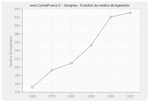 Savignies : Evolution du nombre de logements