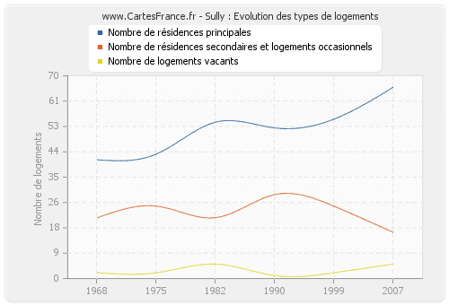 Sully : Evolution des types de logements