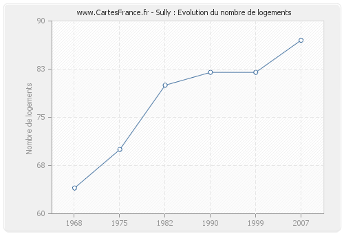 Sully : Evolution du nombre de logements