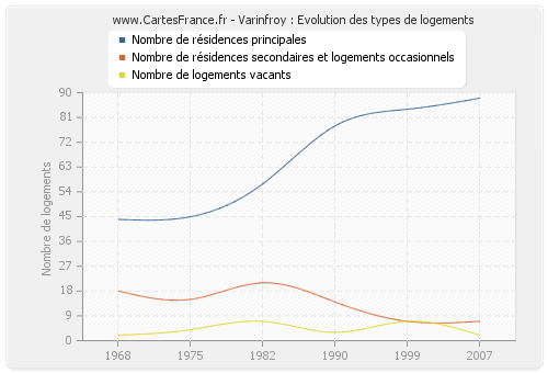 Varinfroy : Evolution des types de logements