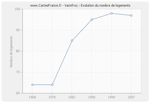 Varinfroy : Evolution du nombre de logements