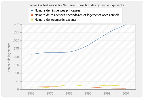 Verberie : Evolution des types de logements