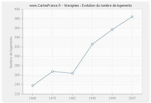 Wavignies : Evolution du nombre de logements