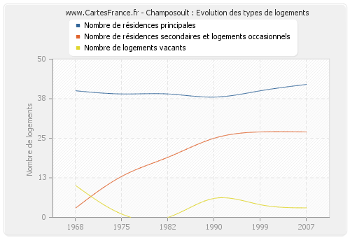 Champosoult : Evolution des types de logements