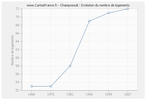 Champosoult : Evolution du nombre de logements