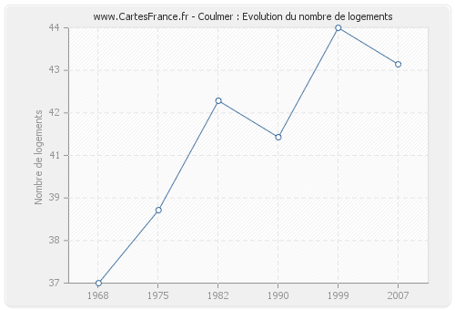 Coulmer : Evolution du nombre de logements