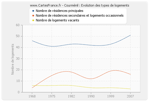 Courménil : Evolution des types de logements