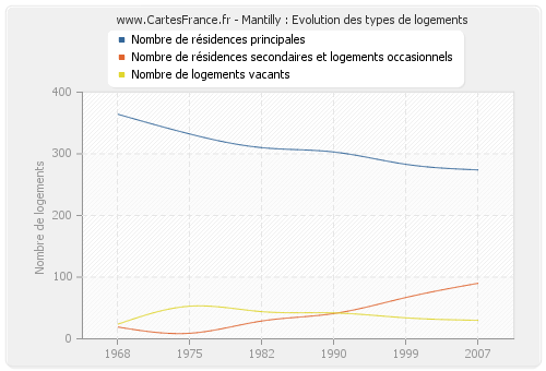 Mantilly : Evolution des types de logements