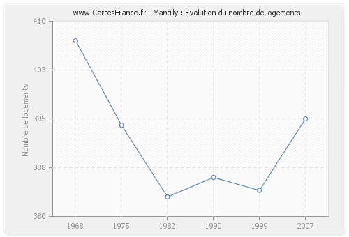 Mantilly : Evolution du nombre de logements