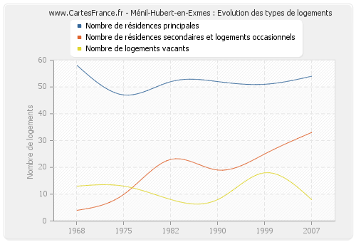 Ménil-Hubert-en-Exmes : Evolution des types de logements