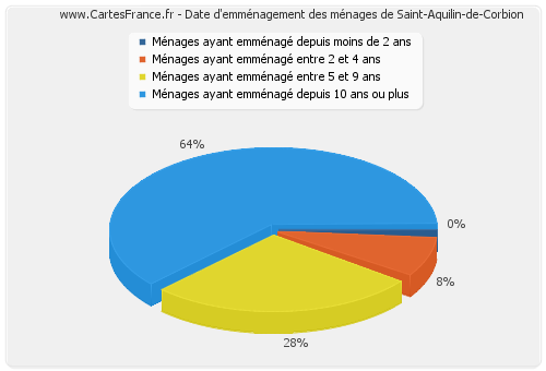 Date d'emménagement des ménages de Saint-Aquilin-de-Corbion