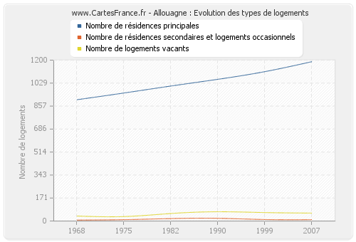 Allouagne : Evolution des types de logements
