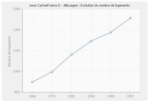 Allouagne : Evolution du nombre de logements