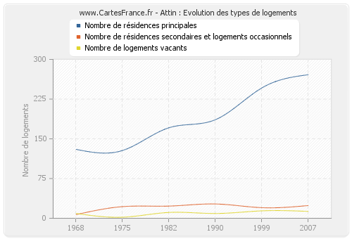 Attin : Evolution des types de logements