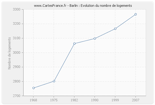 Barlin : Evolution du nombre de logements