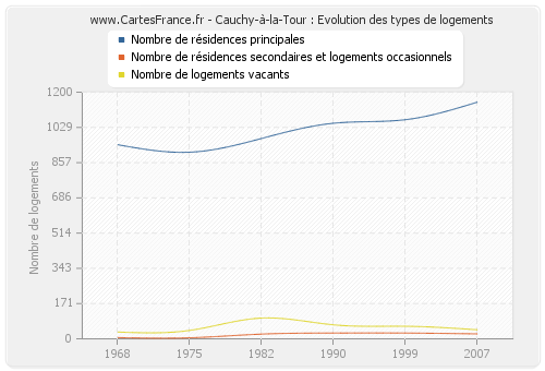 Cauchy-à-la-Tour : Evolution des types de logements