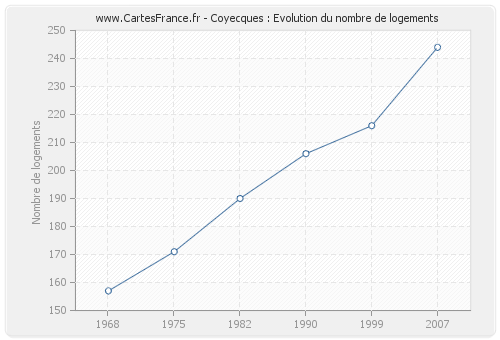 Coyecques : Evolution du nombre de logements