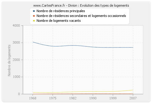 Divion : Evolution des types de logements