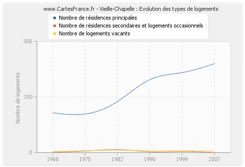 Vieille-Chapelle : Evolution des types de logements