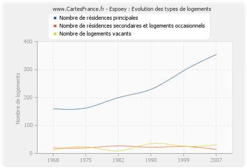 Espoey : Evolution des types de logements
