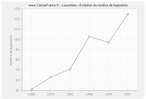 Lourenties : Evolution du nombre de logements