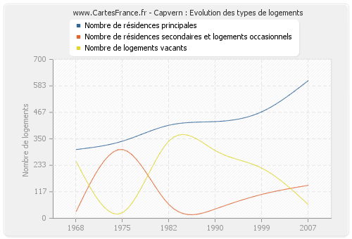 Capvern : Evolution des types de logements
