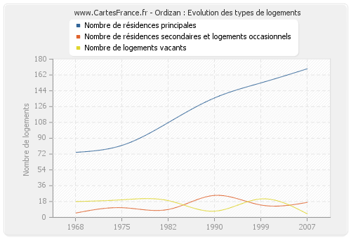 Ordizan : Evolution des types de logements