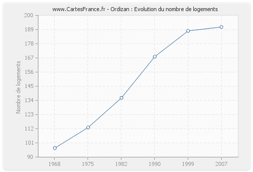 Ordizan : Evolution du nombre de logements