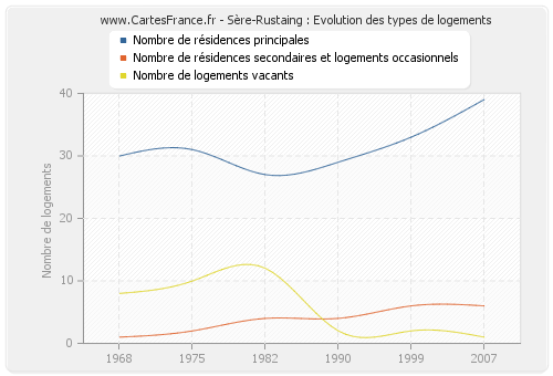 Sère-Rustaing : Evolution des types de logements