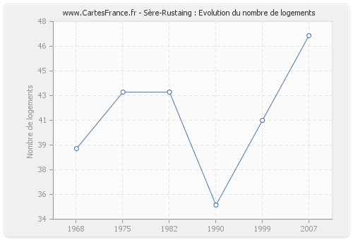 Sère-Rustaing : Evolution du nombre de logements