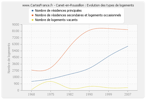 Canet-en-Roussillon : Evolution des types de logements
