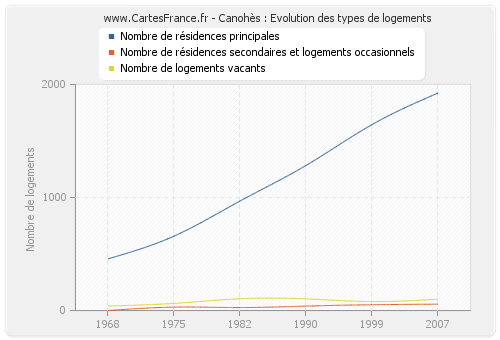 Canohès : Evolution des types de logements