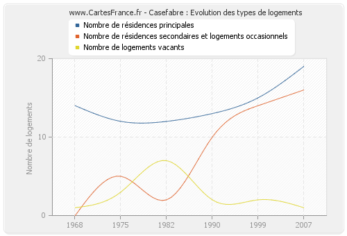Casefabre : Evolution des types de logements