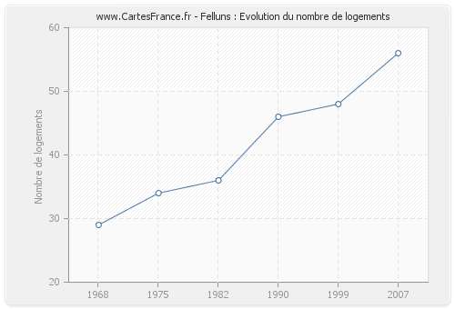 Felluns : Evolution du nombre de logements