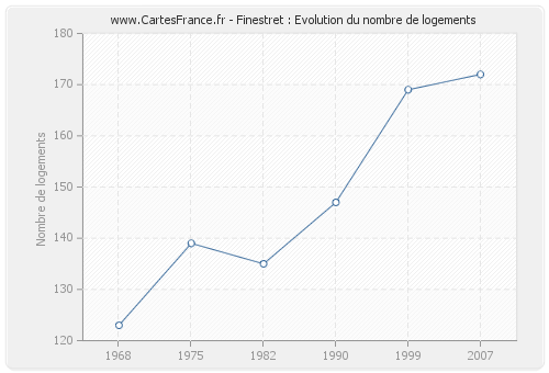 Finestret : Evolution du nombre de logements