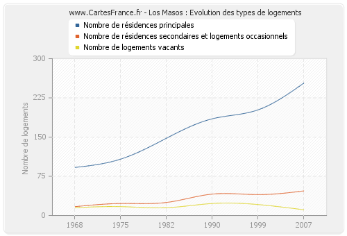 Los Masos : Evolution des types de logements