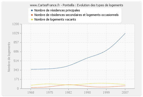 Ponteilla : Evolution des types de logements