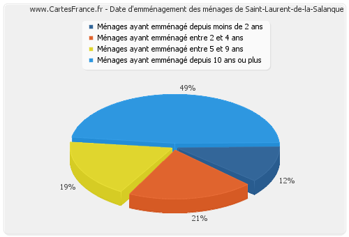 Date d'emménagement des ménages de Saint-Laurent-de-la-Salanque