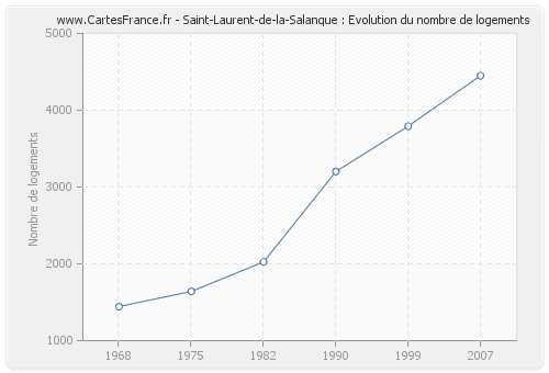 Saint-Laurent-de-la-Salanque : Evolution du nombre de logements