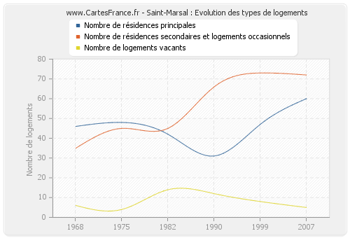 Saint-Marsal : Evolution des types de logements