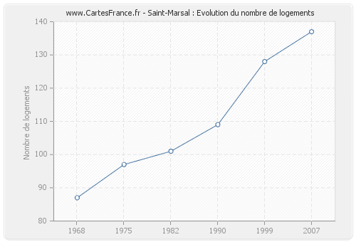 Saint-Marsal : Evolution du nombre de logements