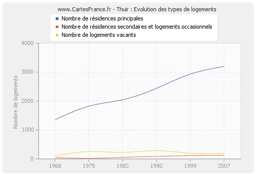 Thuir : Evolution des types de logements